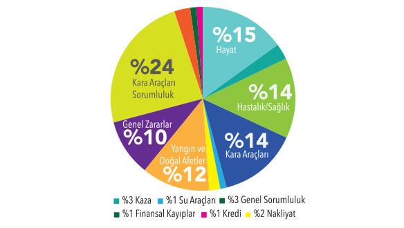 Sektörün direkt prim üretimi yarı yılda 30.5 milyar TL oldu