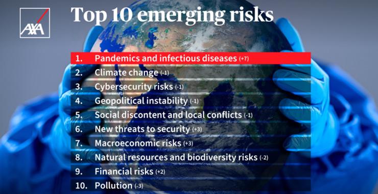 Pandemi endişesi iklim değişikliğini geride bıraktı