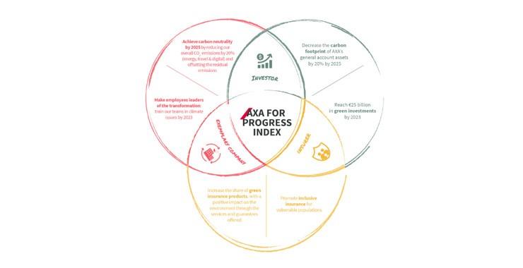 """Axa """"Axa İlerleme Endeksi"""" ile çevresel etkisini daha yakından ölçümlüyor"""